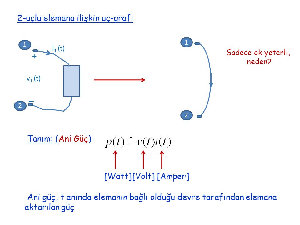+ _ 2-uçlu elemana ilişkin uç-grafı Tanım: (Ani Güç) [Watt] [Volt]